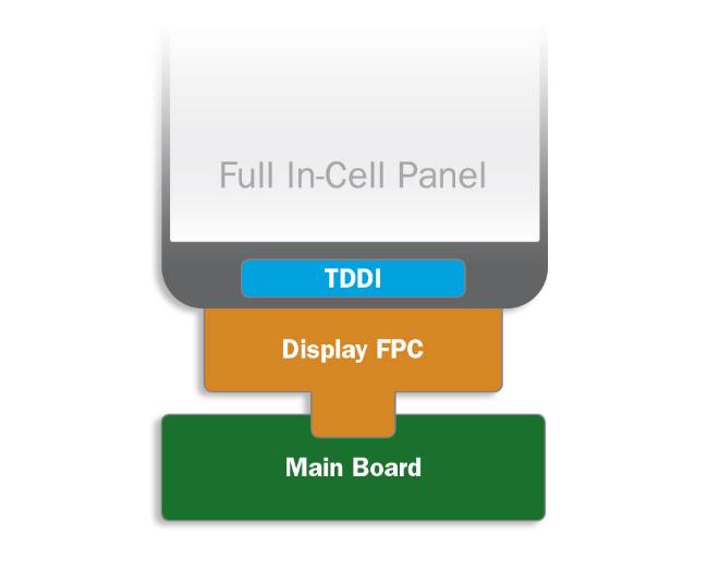 Technológia integrácie dotyku a displeja - TDDI